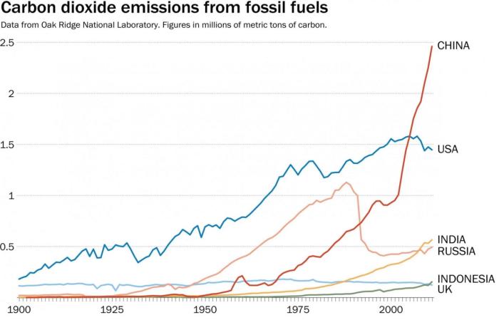 2_Carbon_Dioxide_Emissions_fossil fuel