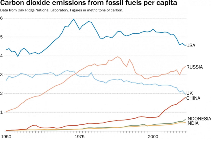 3_Carbon_Dioxide_Emissions_fossil fuel_capita