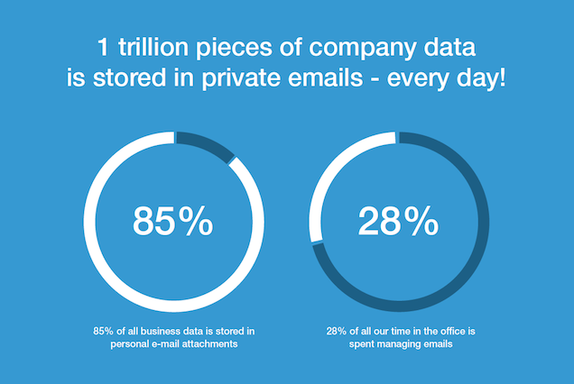 companies data stored on emails