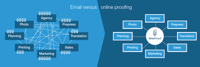 email and online proofing