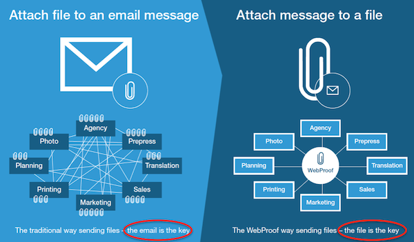 Using email versus WebProof Proofing Tool